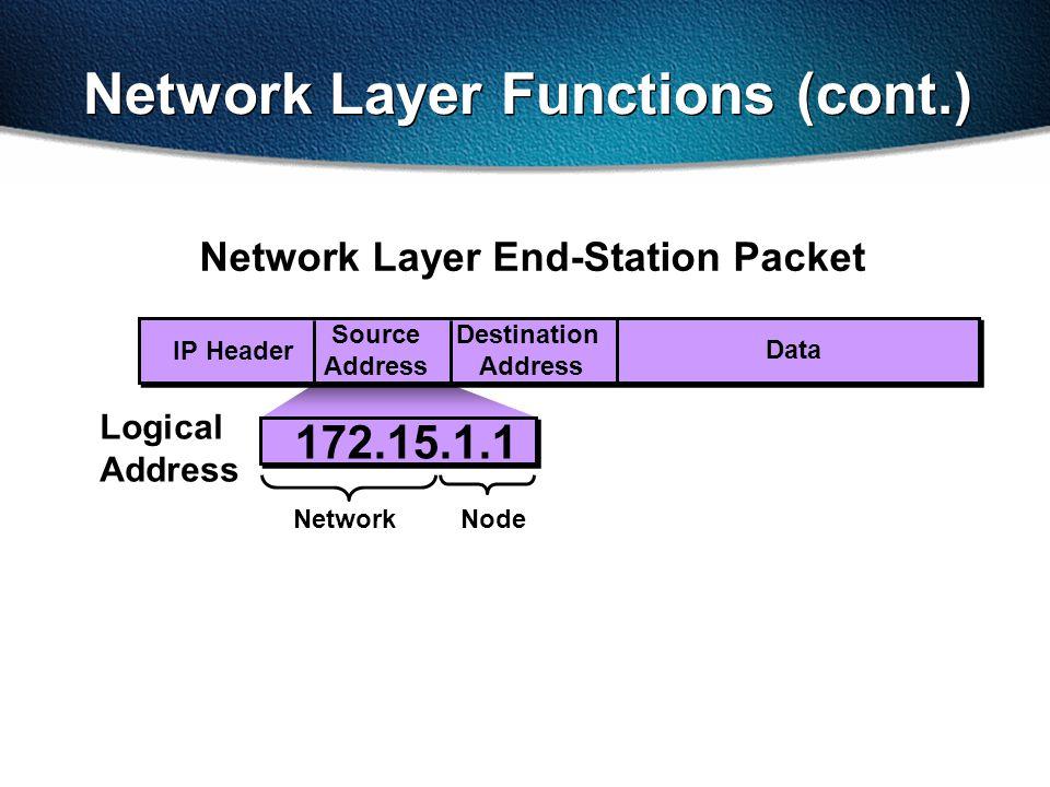 Data Source Address Destination Address IP Network Layer Functions (cont.) Header 172.15.1.1 NodeNetwork Logical Address Network Layer End-Station Packet