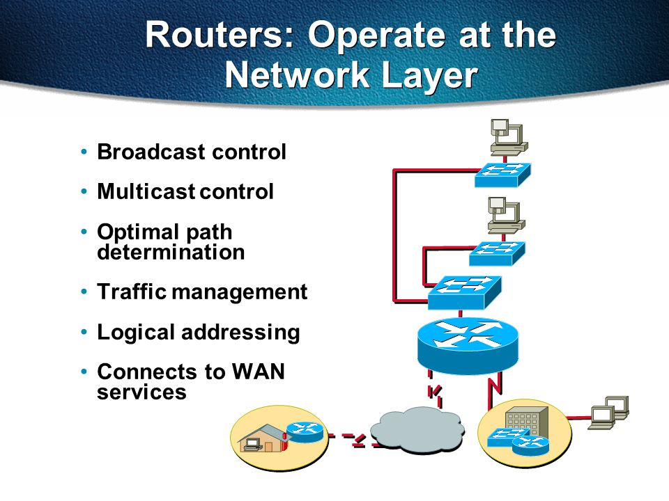 Routers: Operate at the Network Layer Broadcast control Multicast control Optimal path determination Traffic management Logical addressing Connects to WAN services