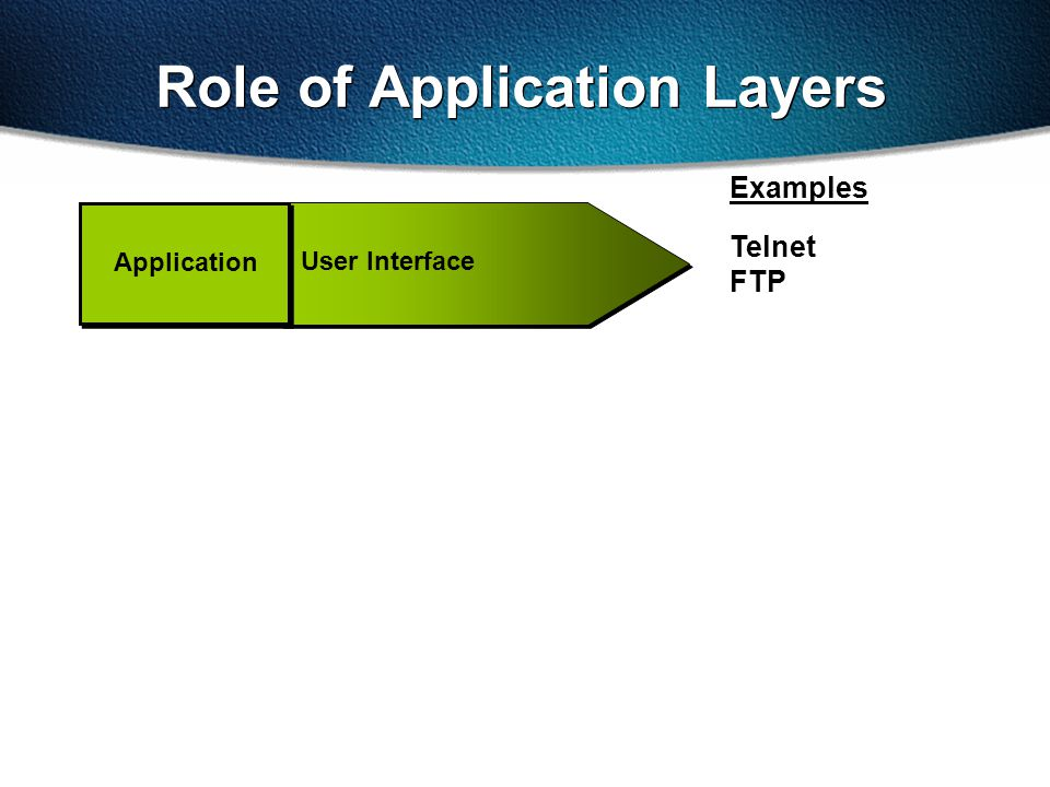 Role of Application Layers Telnet FTP User Interface Examples Application
