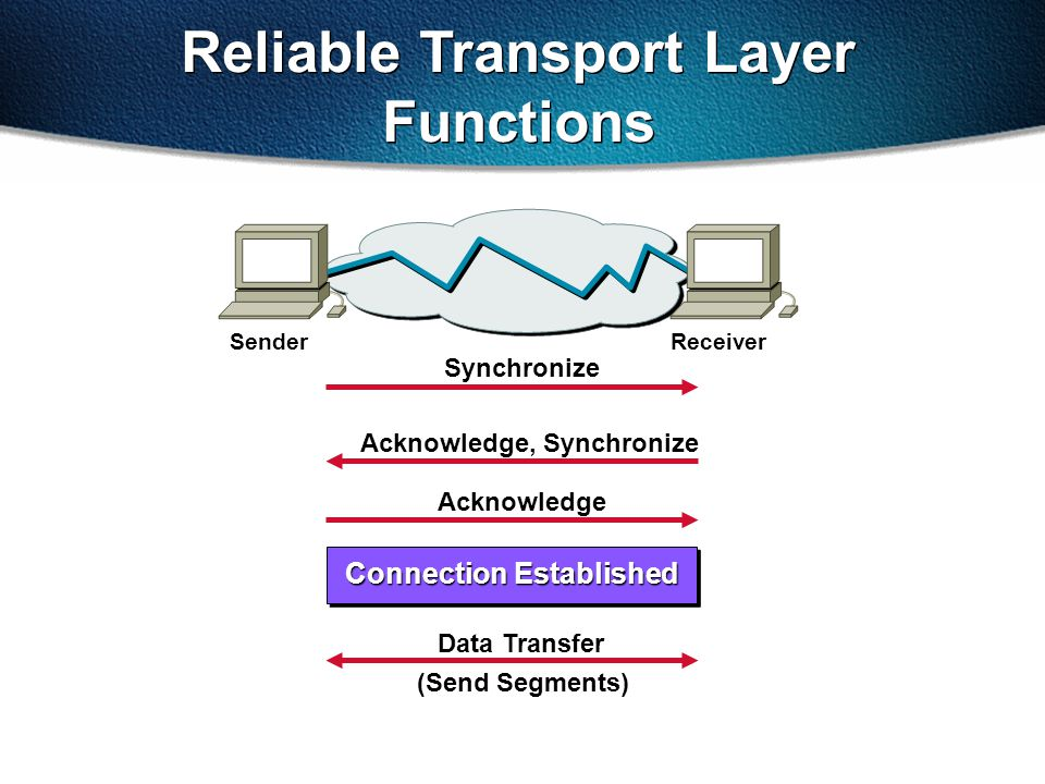 Reliable Transport Layer Functions Synchronize Acknowledge, Synchronize Acknowledge Data Transfer (Send Segments) SenderReceiver Connection Established