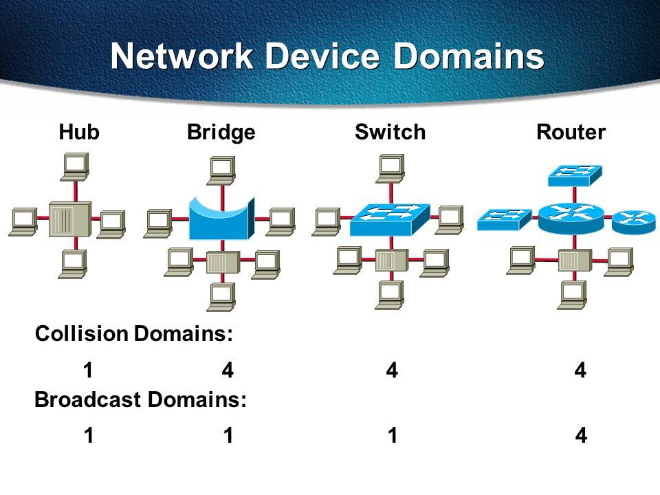 Network Device Domains HubBridgeSwitchRouter Collision Domains: 1 4 4 4 Broadcast Domains: 1 1 1 4
