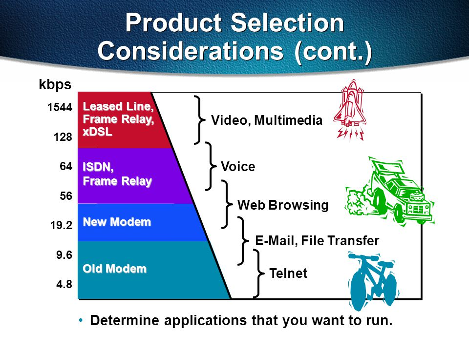 Product Selection Considerations (cont.) 1544 128 64 56 19.2 9.6 4.8 Determine applications that you want to run.