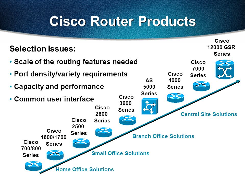 Selection Issues: Scale of the routing features needed Port density/variety requirements Capacity and performance Common user interface Cisco 700/800 Series Cisco 1600/1700 Series Cisco 2500 Series Cisco 3600 Series AS 5000 Series Small Office Solutions Branch Office Solutions Central Site Solutions Cisco 12000 GSR Series Cisco 4000 Series Cisco 7000 Series Home Office Solutions Cisco 2600 Series Cisco Router Products