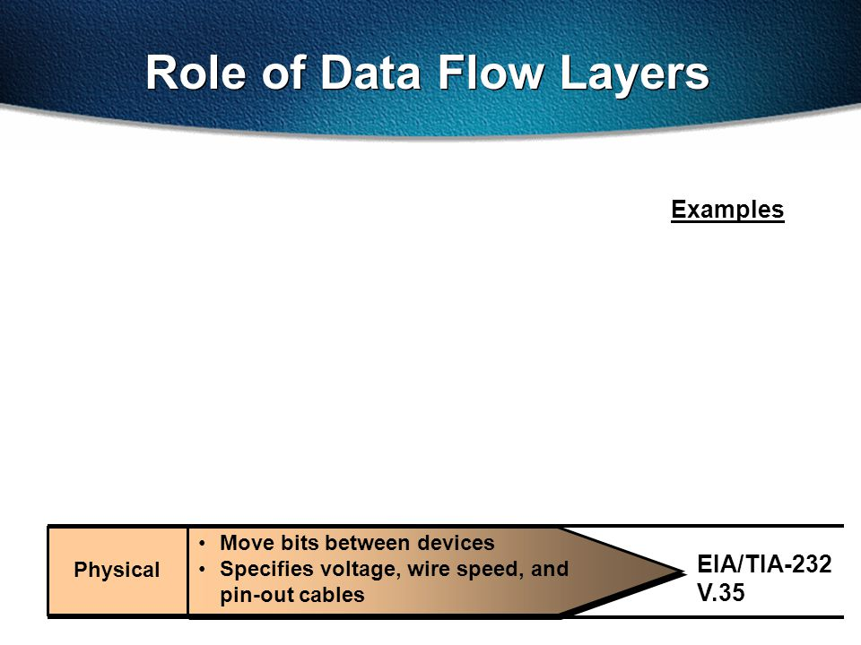 Role of Data Flow Layers EIA/TIA-232 V.35 Examples Physical Move bits between devices Specifies voltage, wire speed, and pin-out cables