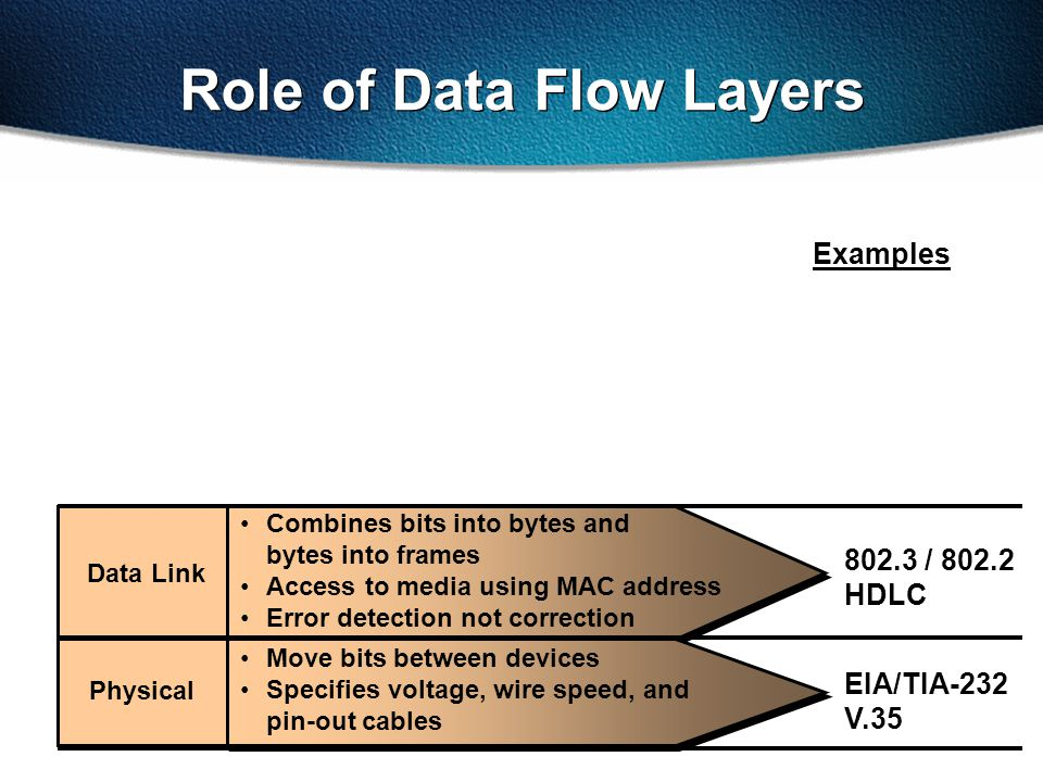 802.3 / 802.2 HDLC EIA/TIA-232 V.35 Examples Role of Data Flow Layers Data Link Physical Combines bits into bytes and bytes into frames Access to media using MAC address Error detection not correction Move bits between devices Specifies voltage, wire speed, and pin-out cables