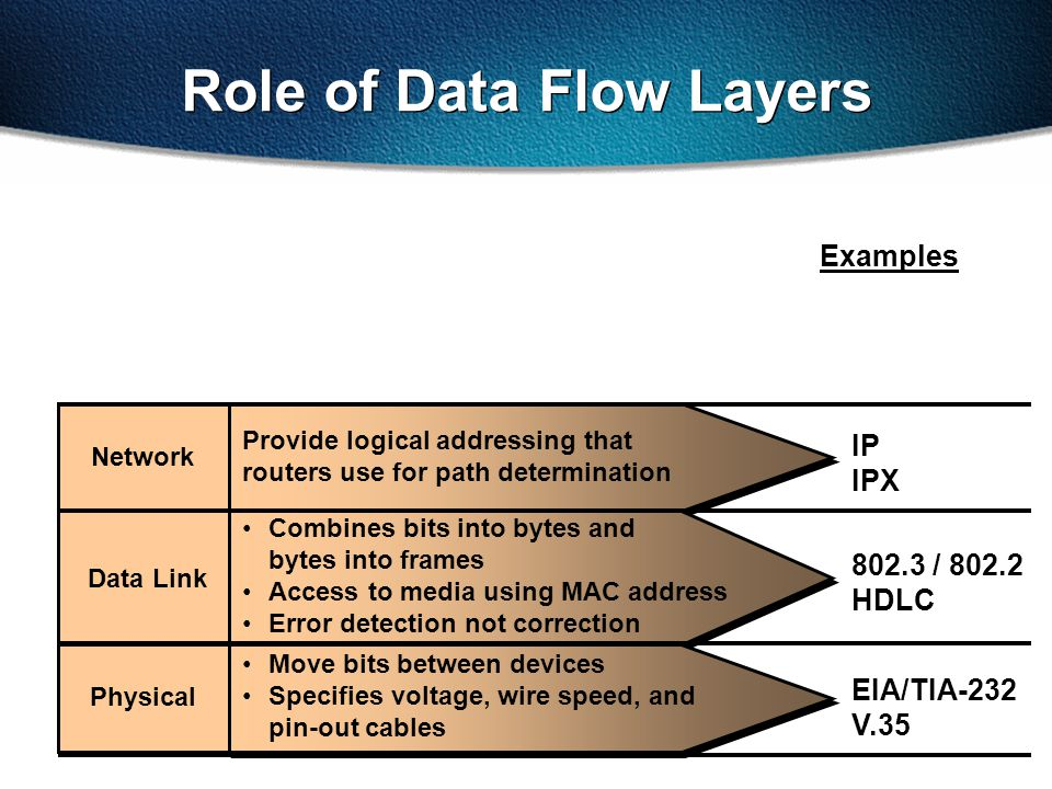802.3 / 802.2 HDLC EIA/TIA-232 V.35 IP IPX Examples Role of Data Flow Layers Network Data Link Physical Combines bits into bytes and bytes into frames Access to media using MAC address Error detection not correction Move bits between devices Specifies voltage, wire speed, and pin-out cables Provide logical addressing that routers use for path determination