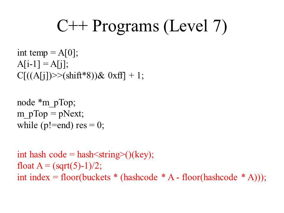 C++ Programs (Level 7) node *m_pTop; m_pTop = pNext; while (p!=end) res = 0; int temp = A[0]; A[i-1] = A[j]; C[((A[j])>>(shift*8))& 0xff] + 1; int hash code = hash ()(key); float A = (sqrt(5)-1)/2; int index = floor(buckets * (hashcode * A - floor(hashcode * A)));