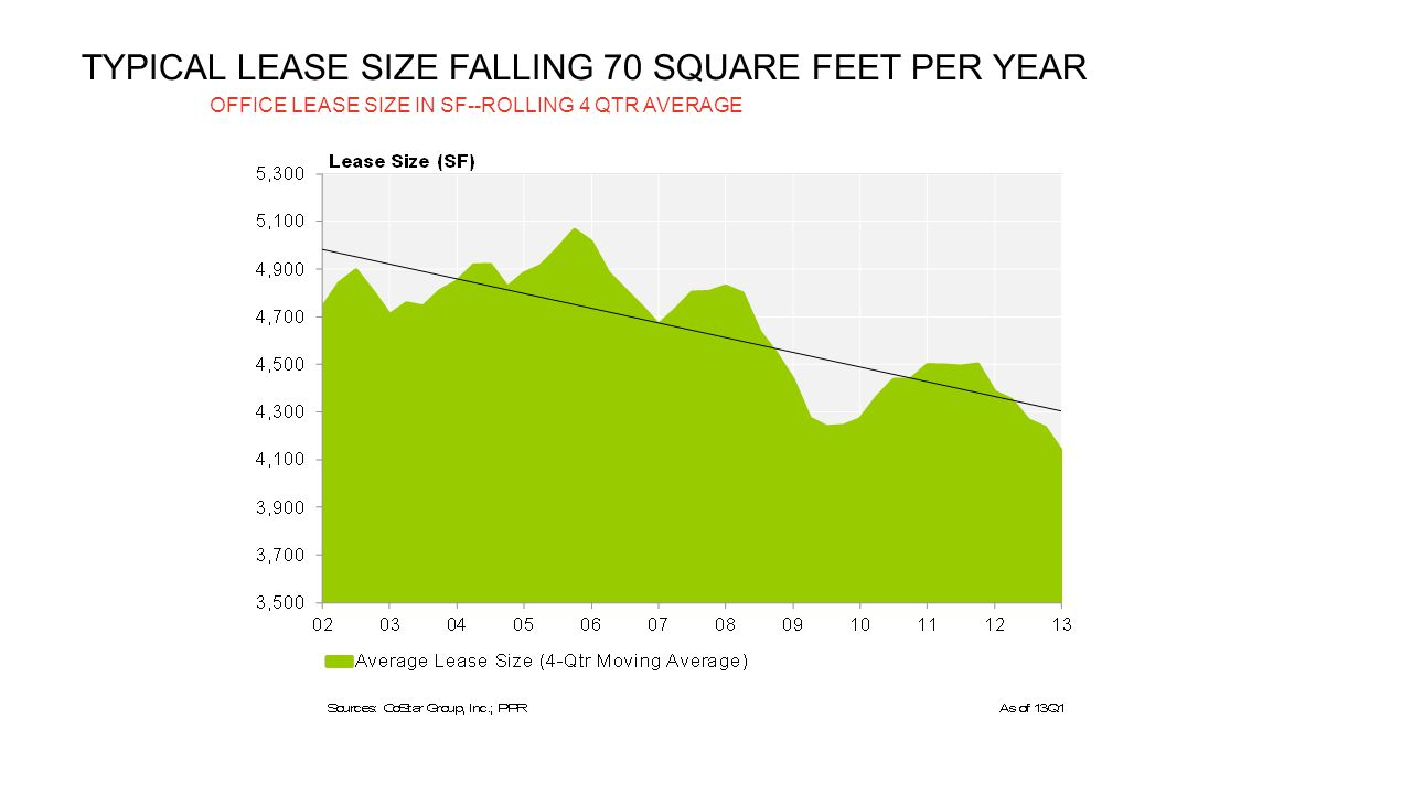 TYPICAL LEASE SIZE FALLING 70 SQUARE FEET PER YEAR OFFICE LEASE SIZE IN SF--ROLLING 4 QTR AVERAGE