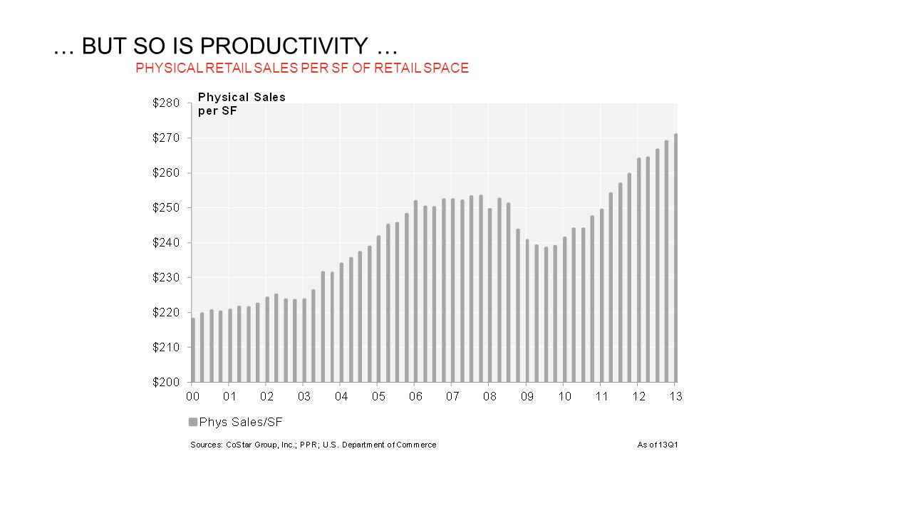 … BUT SO IS PRODUCTIVITY … PHYSICAL RETAIL SALES PER SF OF RETAIL SPACE