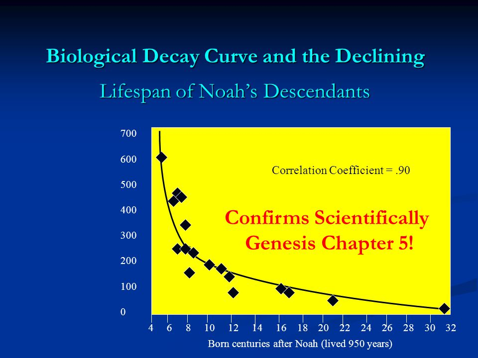 Biological Decay Curve and the Declining Lifespan of Noah's Descendants 700 600 500 400 300 200 100 0 4 6 8 10 12 14 16 18 20 22 24 26 28 30 32 Born centuries after Noah (lived 950 years) Correlation Coefficient =.90 Confirms Scientifically Genesis Chapter 5!