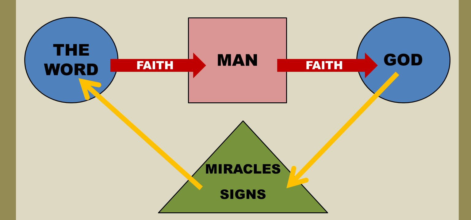 MAN THE WORD FAITH GOD MIRACLES SIGNS FAITH