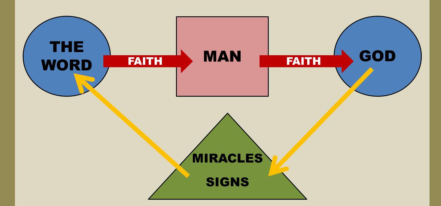 MAN THE WORD FAITH GOD MIRACLES SIGNS FAITH