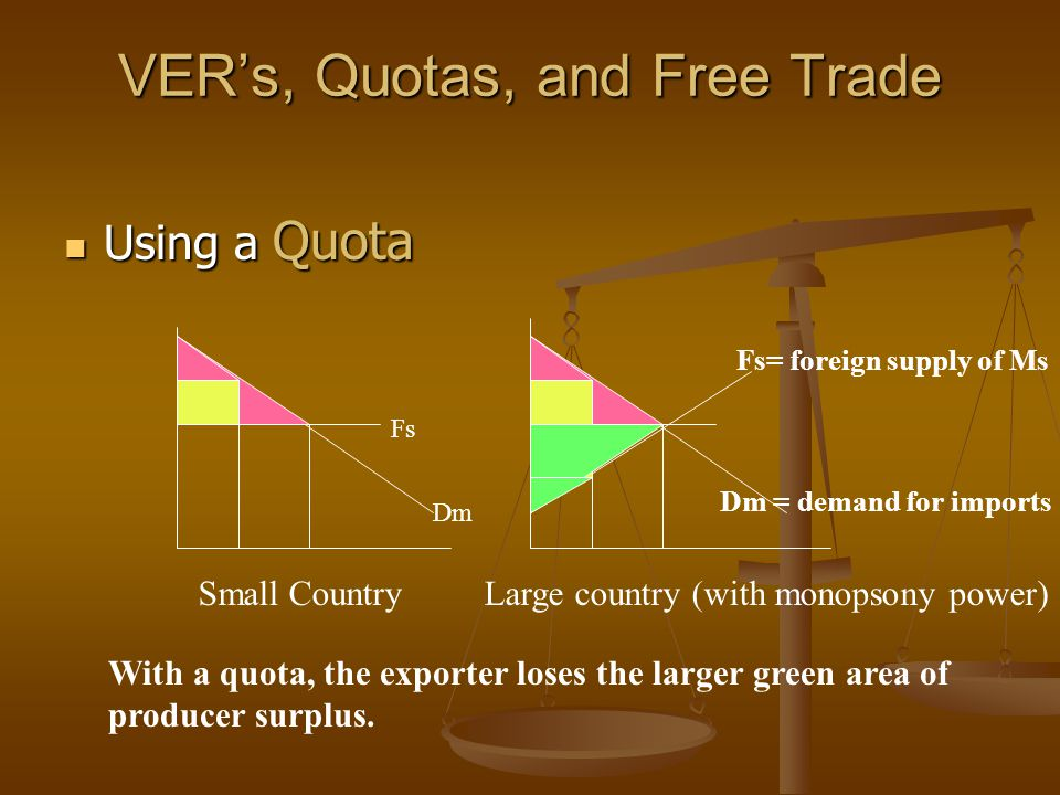 VER's, Quotas, and Free Trade Using a Quota Using a Quota Dm = demand for imports Dm Fs= foreign supply of Ms Fs Small Country Large country (with monopsony power) With a quota, the exporter loses the larger green area of producer surplus.