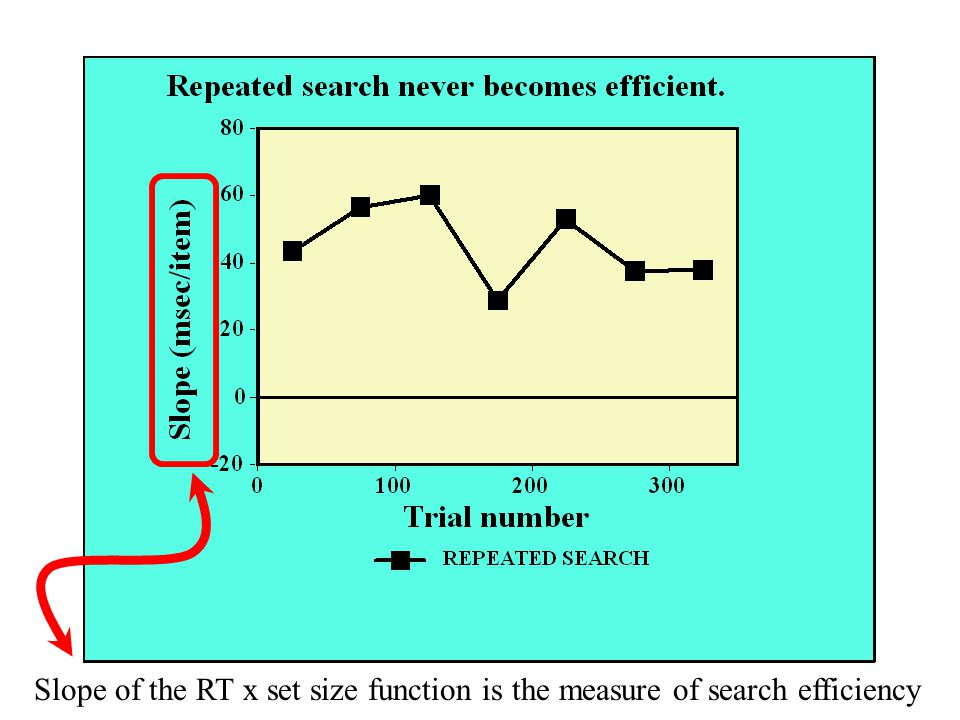 Slope of the RT x set size function is the measure of search efficiency