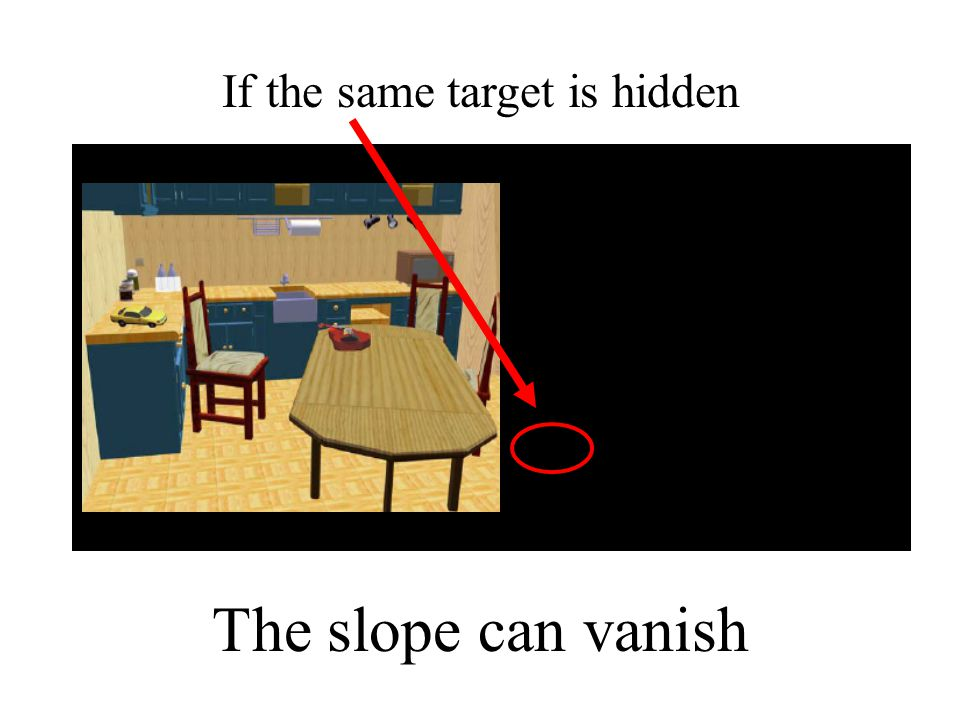 If the same target is hidden The slope can vanish