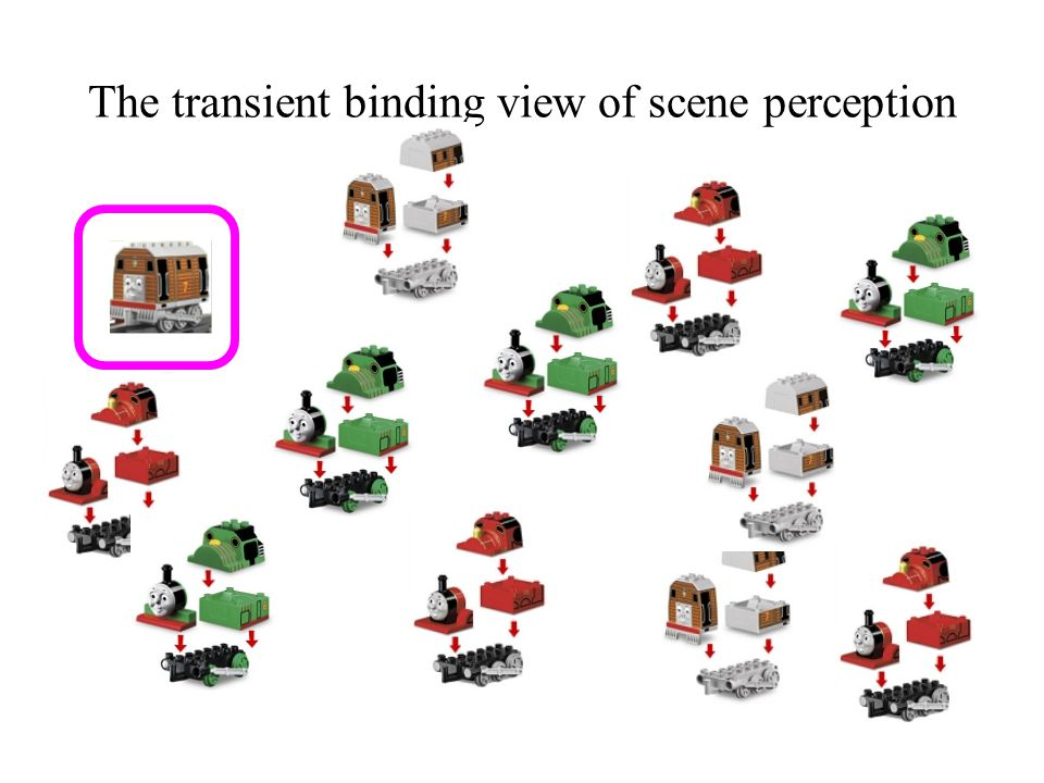 The transient binding view of scene perception