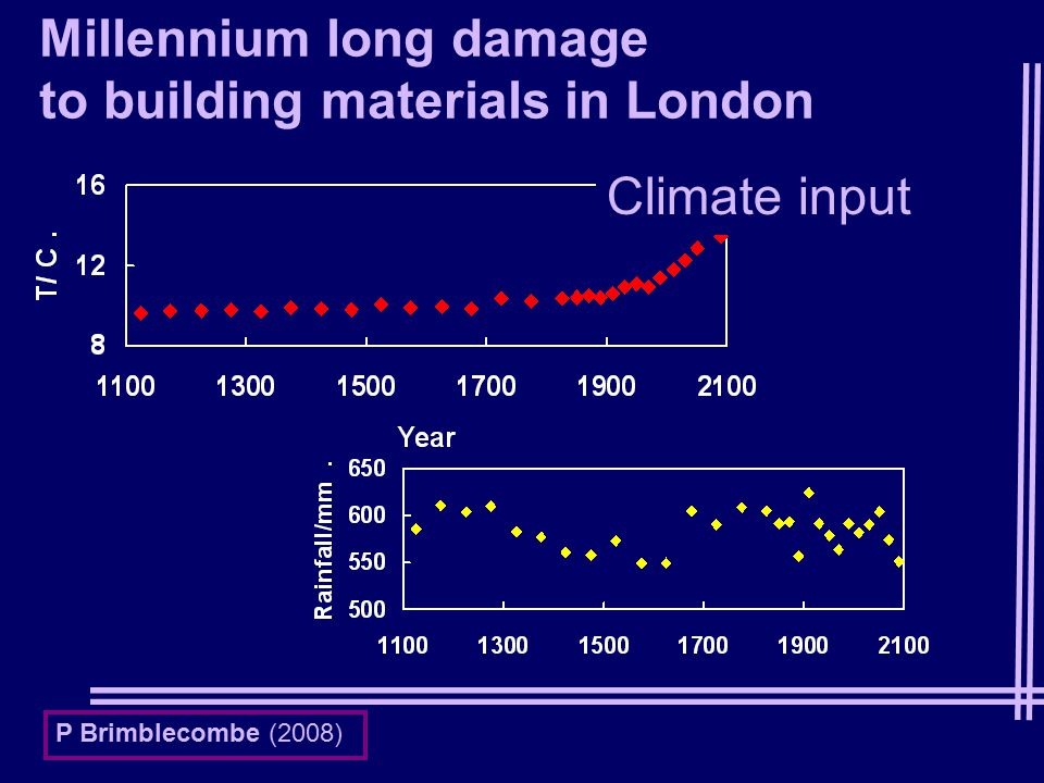 Climate input Millennium long damage to building materials in London P Brimblecombe (2008)