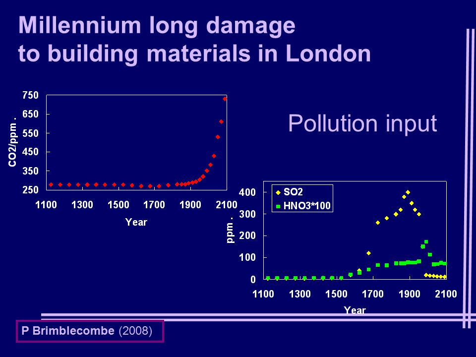 Millennium long damage to building materials in London Pollution input P Brimblecombe (2008)