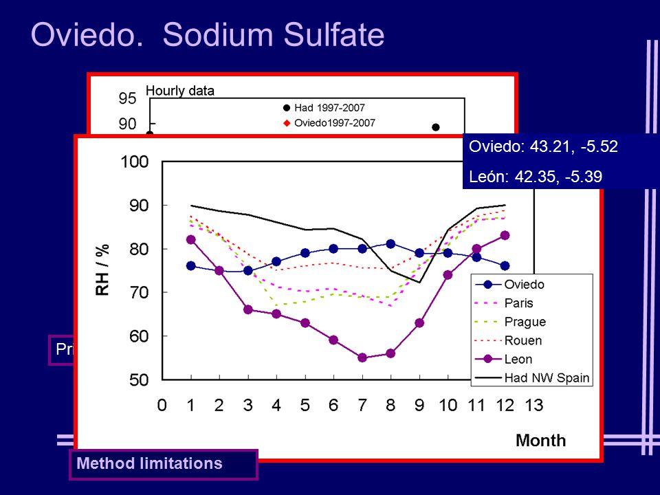 Oviedo. Sodium Sulfate Principado Asturias data Method limitations Oviedo: 43.21, -5.52 León: 42.35, -5.39
