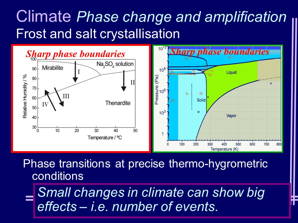 Sharp phase boundaries Small changes in climate can show big effects – i.e.