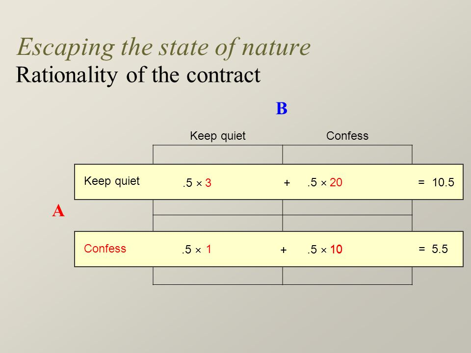 Keep quietConfess Keep quiet3, 320, 1 Confess1, 2010, 10 Escaping the state of nature Rationality of the contract A B Confess +.5  10 Keep quiet.5  3 +.5  20 = 10.5 1= 5.510.5 