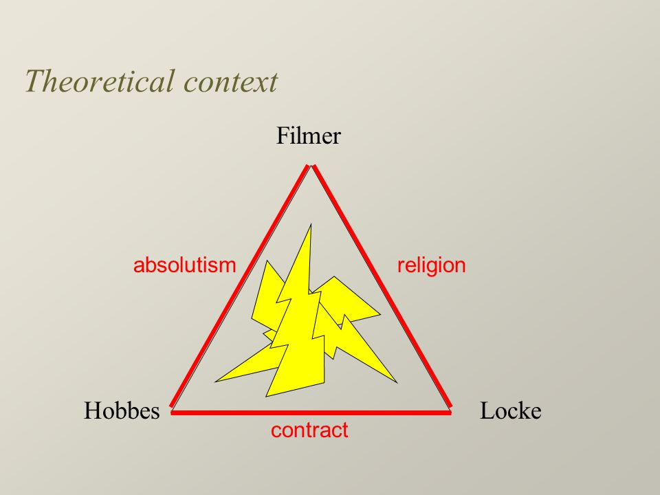 Theoretical context Filmer LockeHobbes religion contract absolutism
