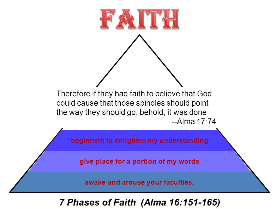 awake and arouse your faculties,give place for a portion of my wordsbeginneth to enlighten my understanding Therefore if they had faith to believe that God could cause that those spindles should point the way they should go, behold, it was done --Alma 17:74 7 Phases of Faith (Alma 16:151-165)