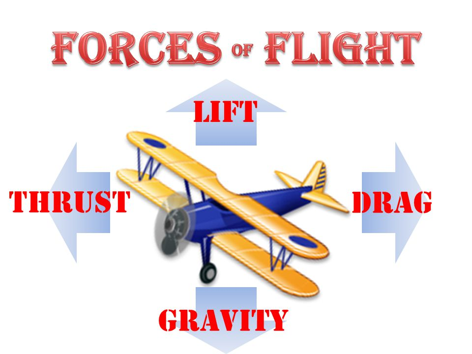 LIFT DRAG GRAvity THRust