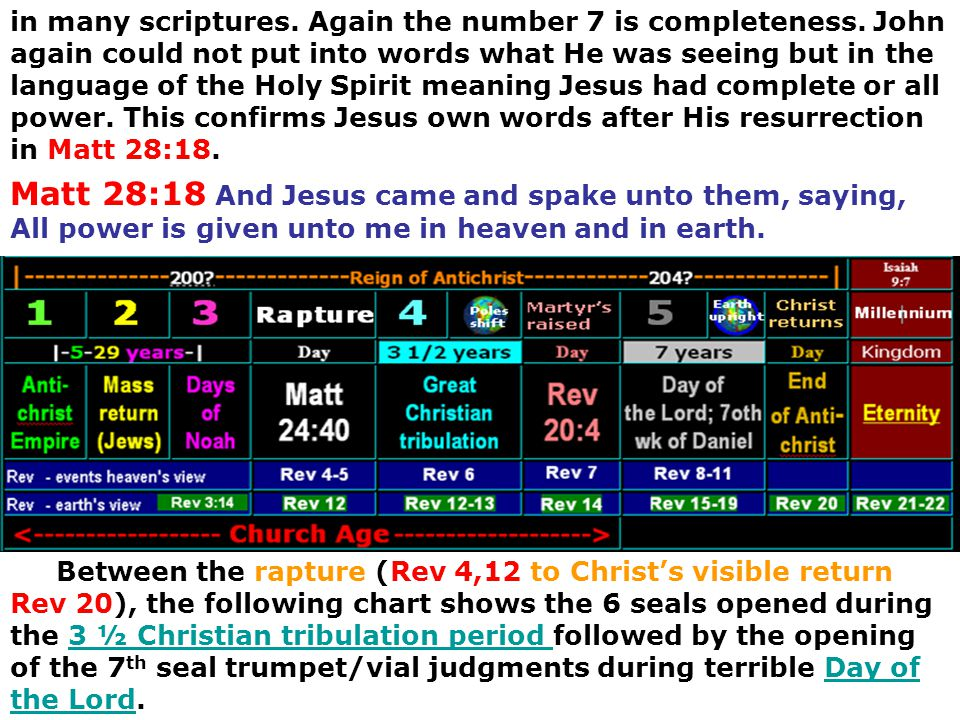in many scriptures. Again the number 7 is completeness. John again could not put into words what He was seeing but in the language of the Holy Spirit