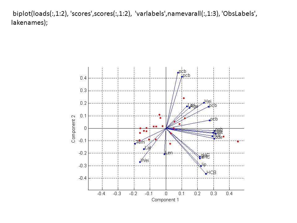 biplot(loads(:,1:2), scores ,scores(:,1:2), varlabels ,namevarall(:,1:3), ObsLabels , lakenames);