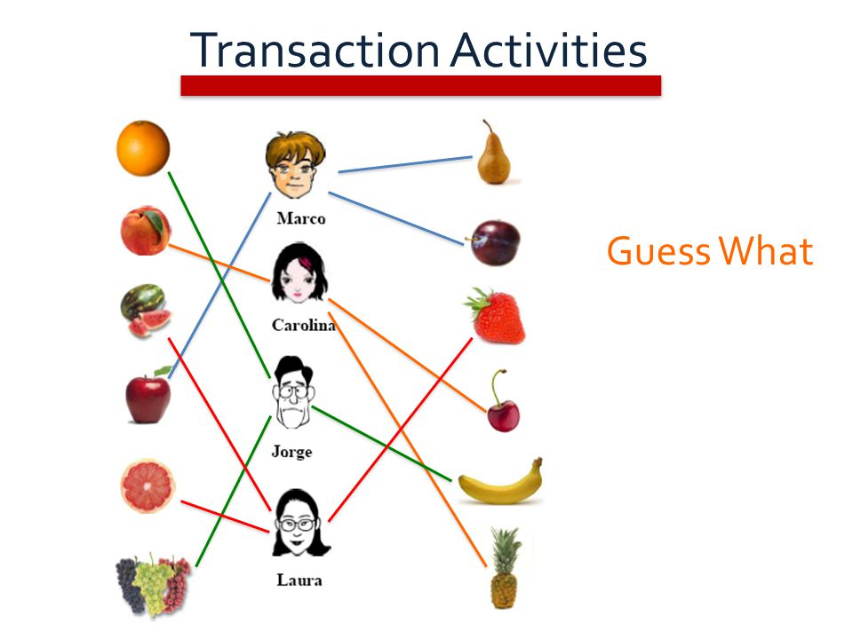 Guess What Transaction Activities