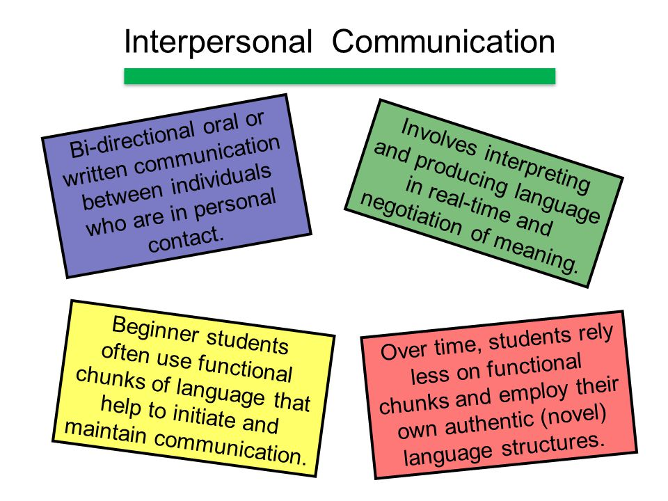 Interpersonal Communication Involves interpreting and producing language in real-time and negotiation of meaning.