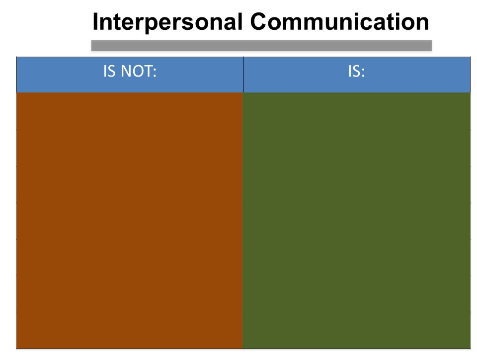 Interpersonal Communication IS NOT:IS: One-way communicationTwo-way exchange MemorizedSpontaneous (and unpredictable) Only asking (all) the questionsHelping each other Strict turn takingFollowing-up and reacting; maintaining the conversation Ignoring your partner; waiting to say something Indicating interest: interactive body language; eye contact Overly concerned about accuracyFocusing on the message (fluency) Giving up when you don't understandIf communication fails/falters, asking for clarification
