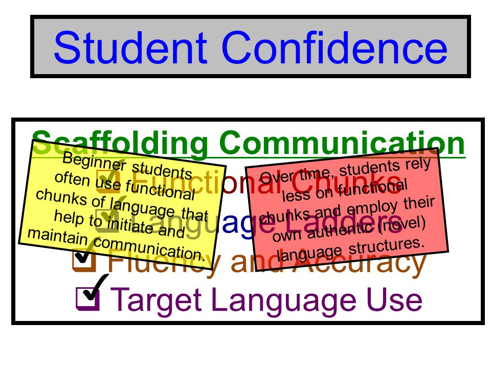 Student Confidence Scaffolding Communication  Functional Chunks  Language Ladders  Fluency and Accuracy  Target Language Use ✓ ✓ ✓ ✓ Over time, students rely less on functional chunks and employ their own authentic (novel) language structures.