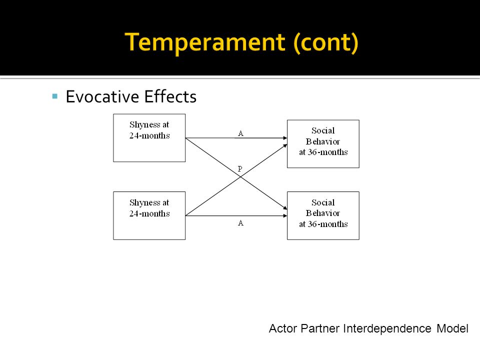  Evocative Effects Actor Partner Interdependence Model