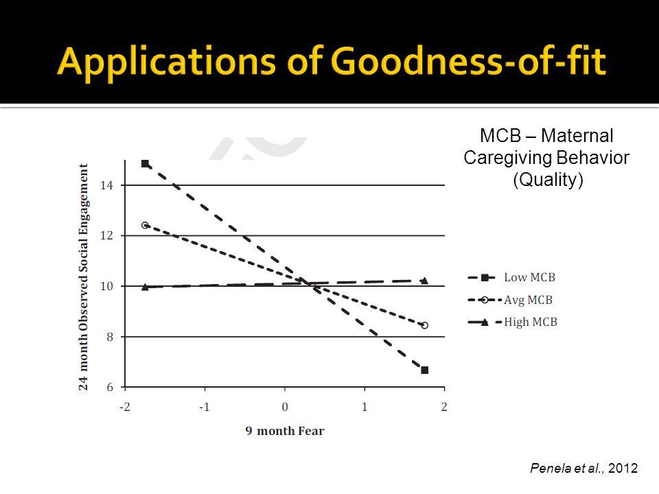 Penela et al., 2012 MCB – Maternal Caregiving Behavior (Quality)