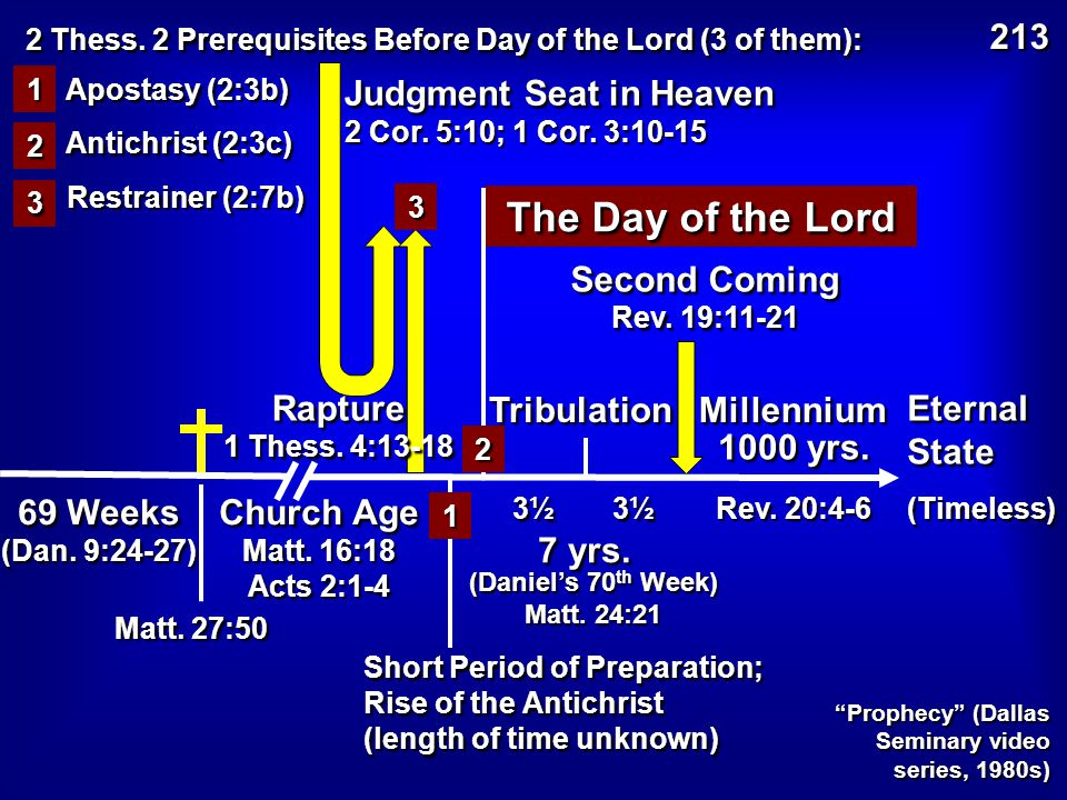 69 Weeks (Dan. 9:24-27) Second Coming Rev. 19:11-21 Tribulation 3½ Millennium Rev.