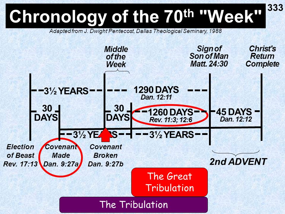 Chronology of the 70 th Week 333 1260 DAYS Rev. 11:3; 12:6 Sign of Son of Man Matt.