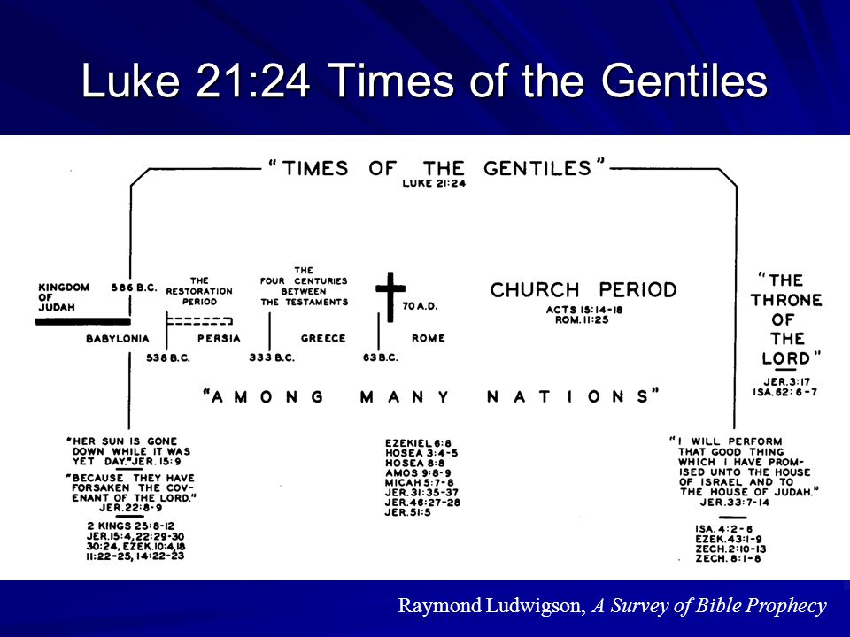 Luke 21:24 Times of the Gentiles 86f Raymond Ludwigson, A Survey of Bible Prophecy