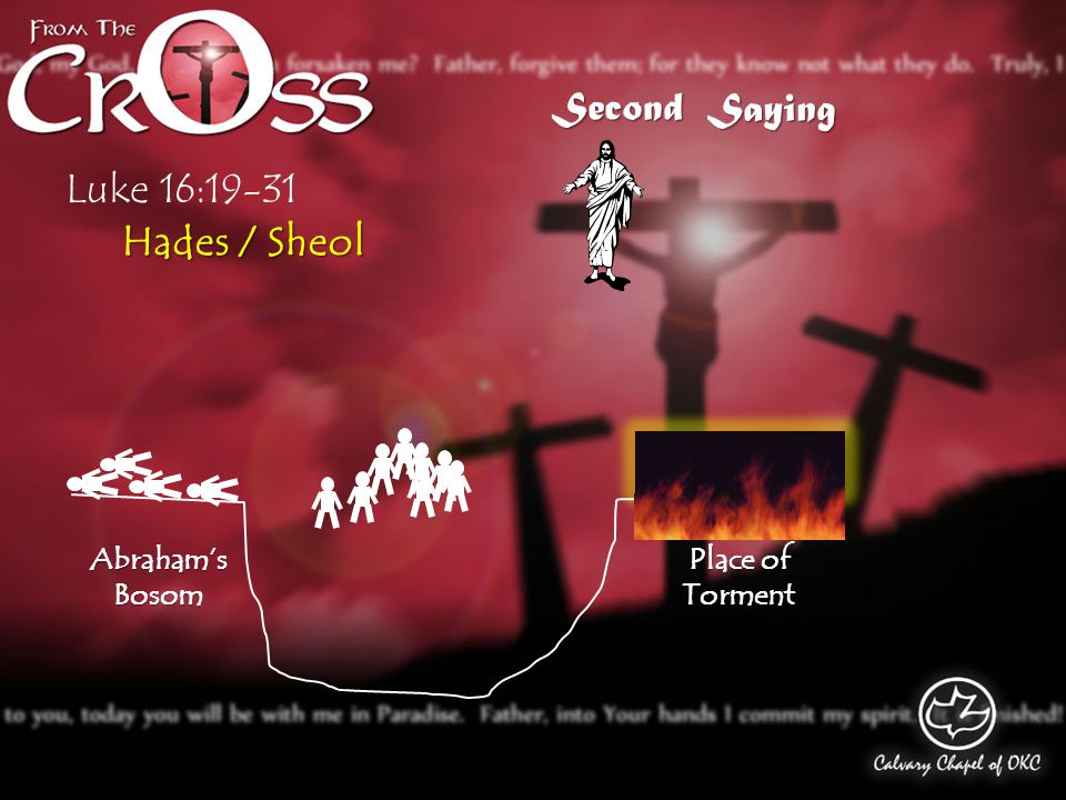 Luke 16:19-31 Saying Second Hades / Sheol Abraham's Bosom Place of Torment