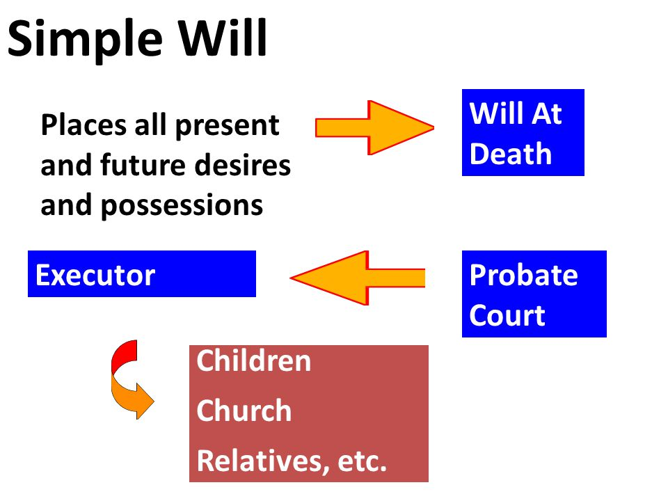 Simple Will Places all present and future desires and possessions Will At Death Probate Court Executor Children Church Relatives, etc.