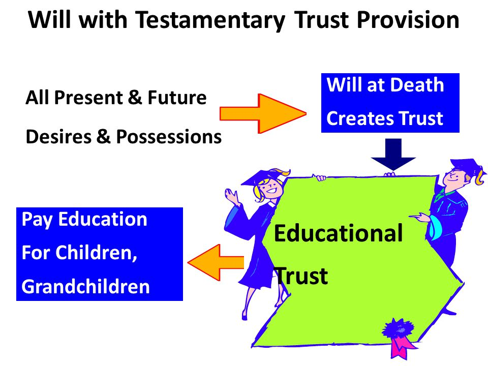 Will with Testamentary Trust Provision All Present & Future Desires & Possessions Will at Death Creates Trust Pay Education For Children, Grandchildre