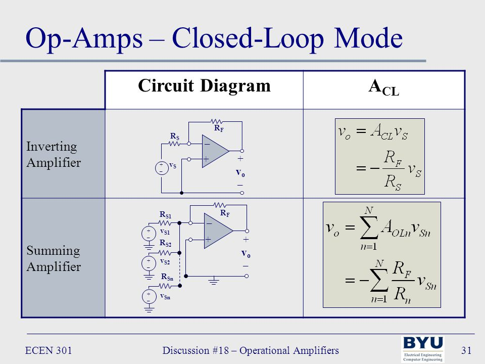 ECEN 301Discussion #18 – Operational Amplifiers31 Op-Amps – Closed-Loop Mode Circuit DiagramA CL Inverting Amplifier Summing Amplifier – + +vo–+vo– +–+– vSvS RSRS RFRF – + +vo–+vo– +–+– +–+– +–+– R Sn R S2 R S1 v Sn v S2 v S1 RFRF