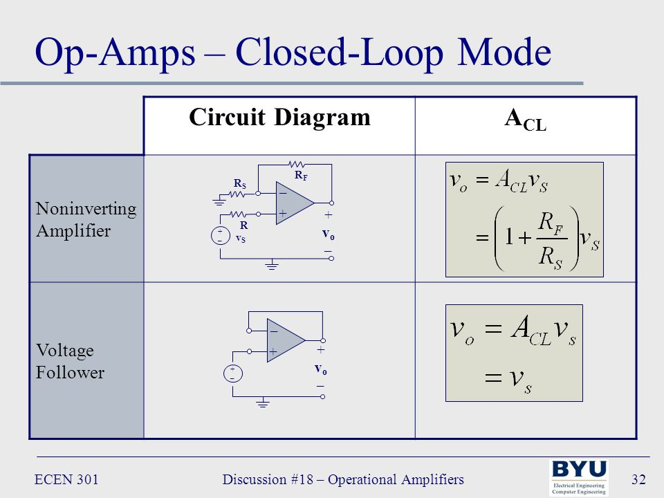 ECEN 301Discussion #18 – Operational Amplifiers32 Op-Amps – Closed-Loop Mode Circuit DiagramA CL Noninverting Amplifier Voltage Follower – + +vo–+vo– +–+– R RSRS RFRF vSvS – + +vo–+vo– +–+–