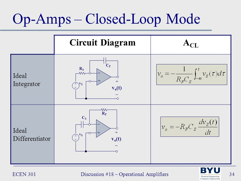 ECEN 301Discussion #18 – Operational Amplifiers34 Op-Amps – Closed-Loop Mode Circuit DiagramA CL Ideal Integrator Ideal Differentiator – + + v o (t) – +–+– vSvS CSCS RFRF – + + v o (t) – +–+– vSvS RSRS CFCF