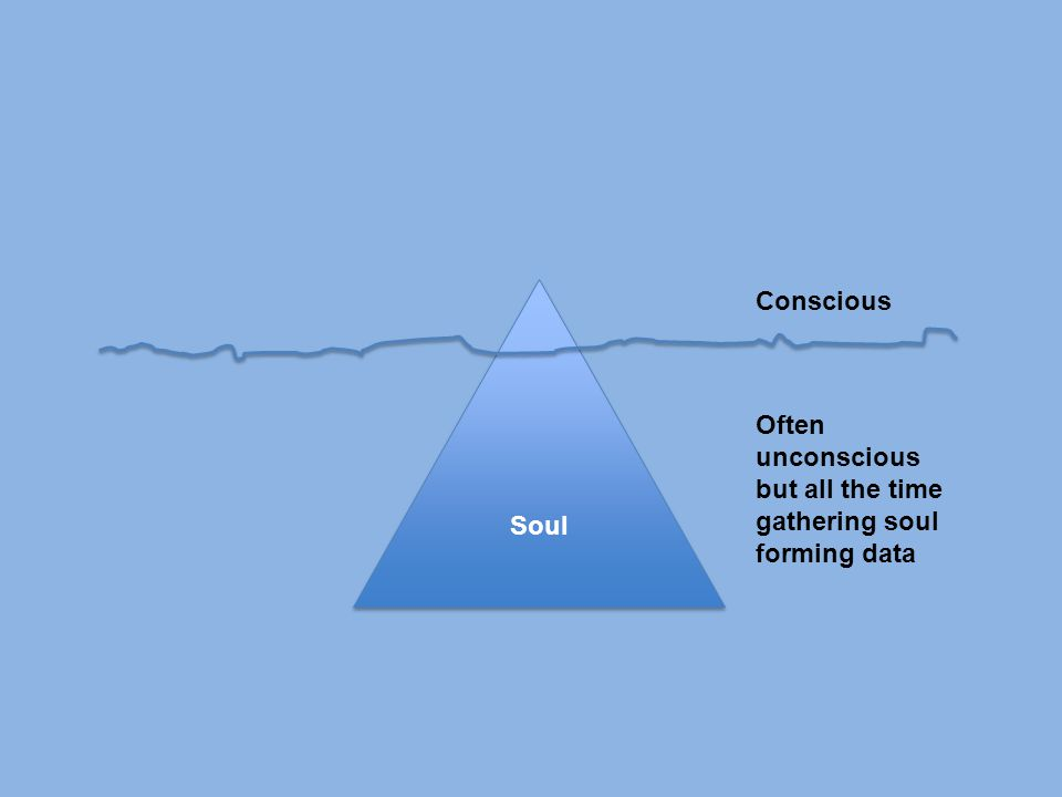 Soul Conscious Often unconscious but all the time gathering soul forming data