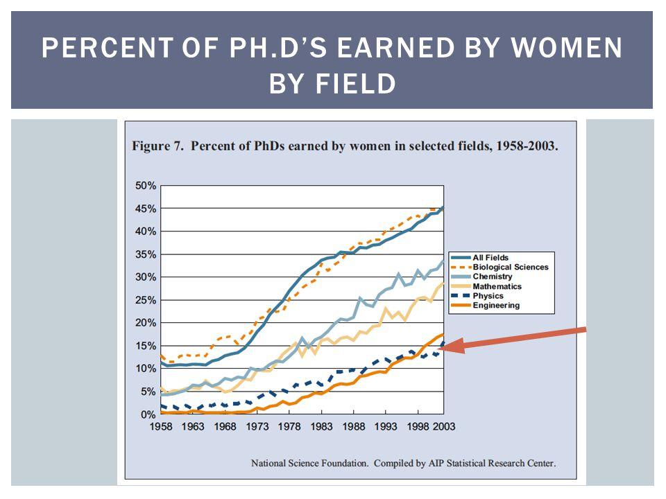 PERCENT OF PH.D'S EARNED BY WOMEN BY FIELD
