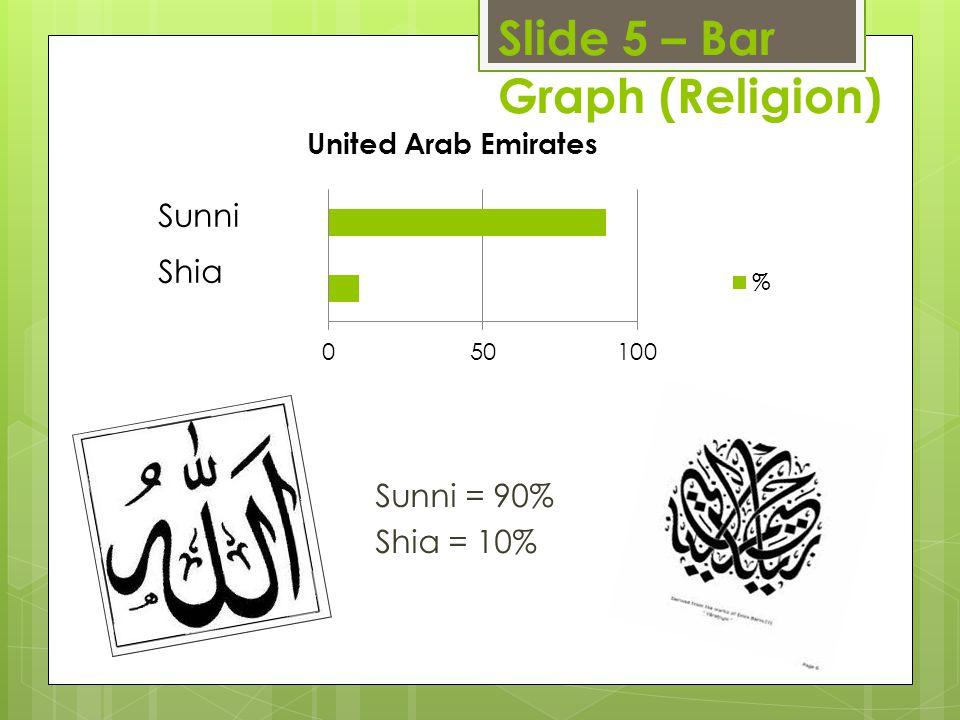Slide 5 – Bar Graph (Religion) Sunni = 90% Shia = 10%