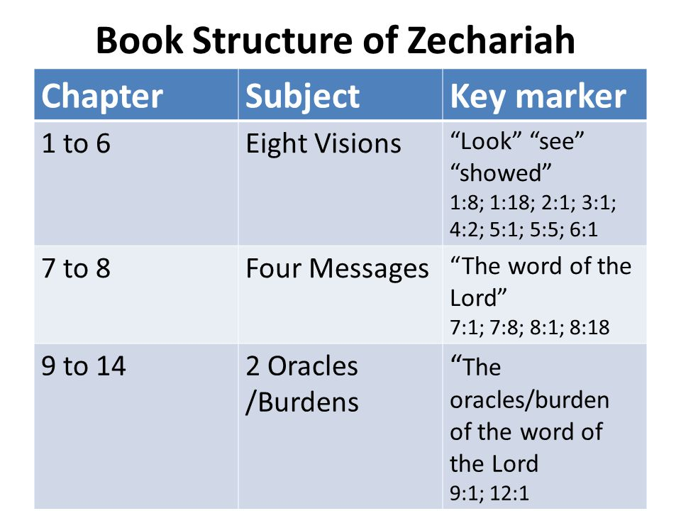 Book Structure of Zechariah ChapterSubjectKey marker 1 to 6Eight Visions Look see showed 1:8; 1:18; 2:1; 3:1; 4:2; 5:1; 5:5; 6:1 7 to 8Four Messages The word of the Lord 7:1; 7:8; 8:1; 8:18 9 to 142 Oracles /Burdens The oracles/burden of the word of the Lord 9:1; 12:1