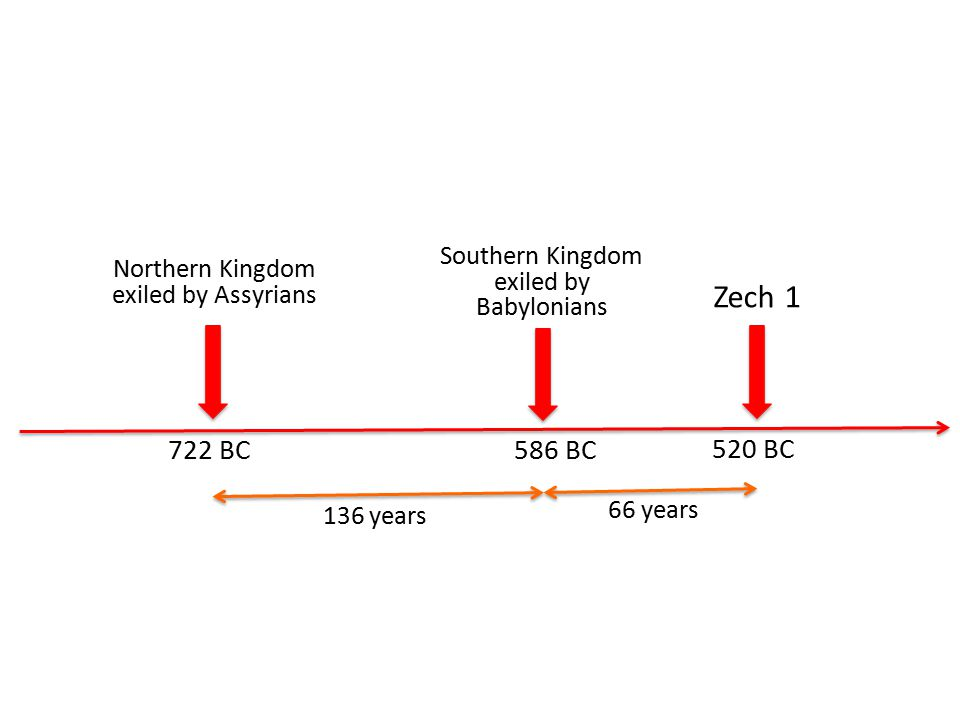 722 BC 586 BC Northern Kingdom exiled by Assyrians Southern Kingdom exiled by Babylonians 520 BC Zech 1 136 years 66 years